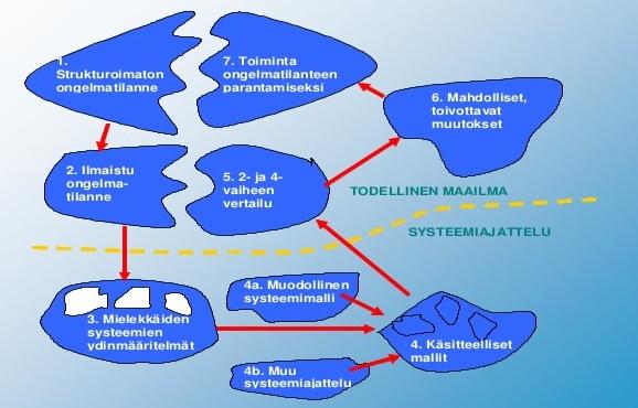 ssm-eli-pehme-systeemimetodologia-7-638